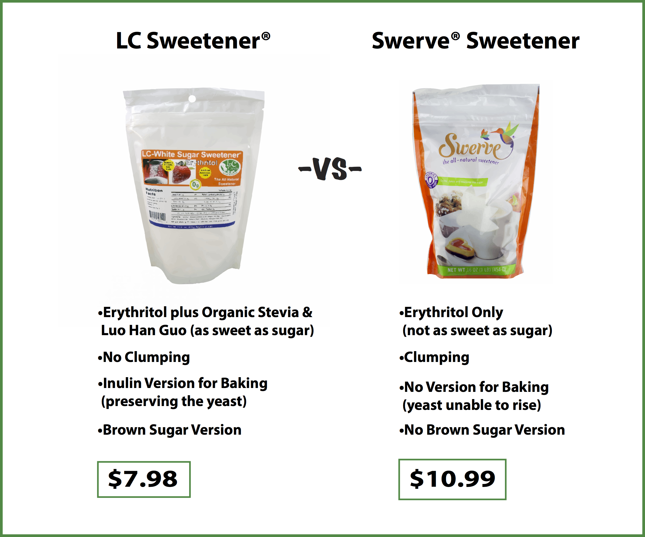 Swerve vs lc foods a sweet comparison the lc foods community swerve nvjuhfo Image collections